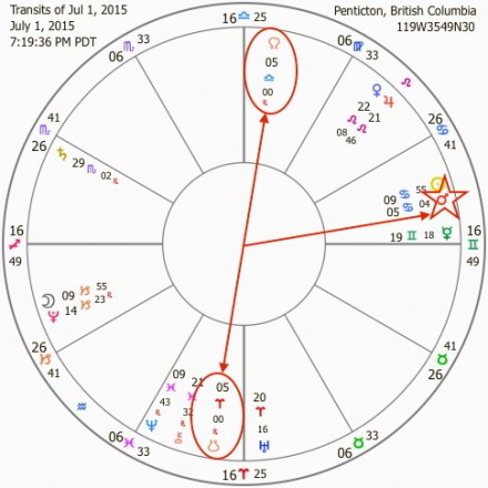Full Moon in Capricorn July 2015 Chart