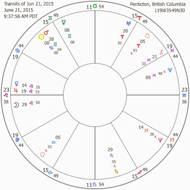 Summer Solstice: June 21, 2015 Chart