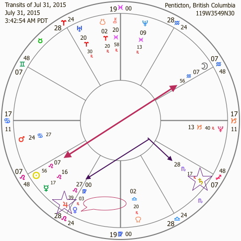 Full Moon Chart. July 31, 2015