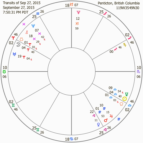 Transits of Sep 27, 2015
