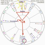 Full Moon Yod August 2016- Jupiter/Chiron opposition revisited